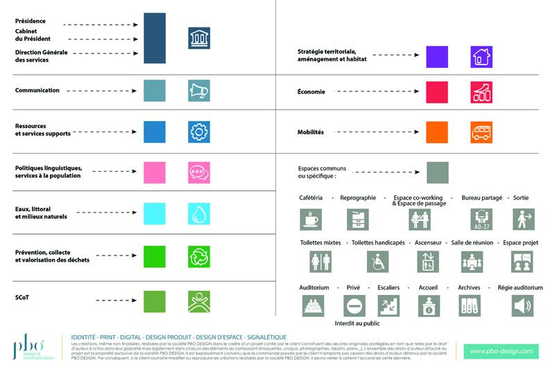 Signaletique interieure charte CAPB