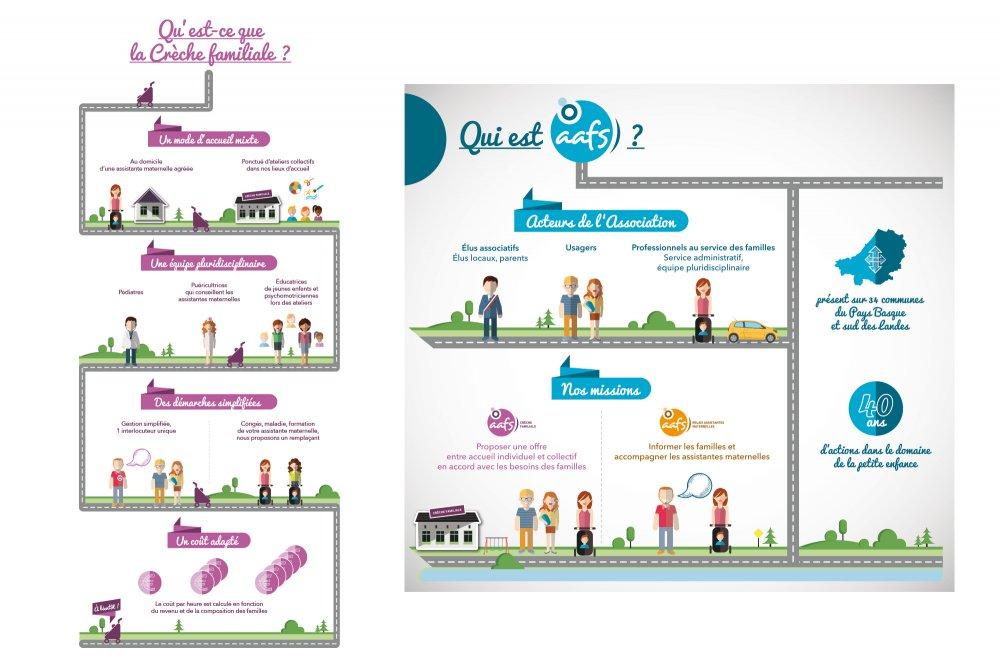 Exemple d'infographie illustrant les domaines de compétences